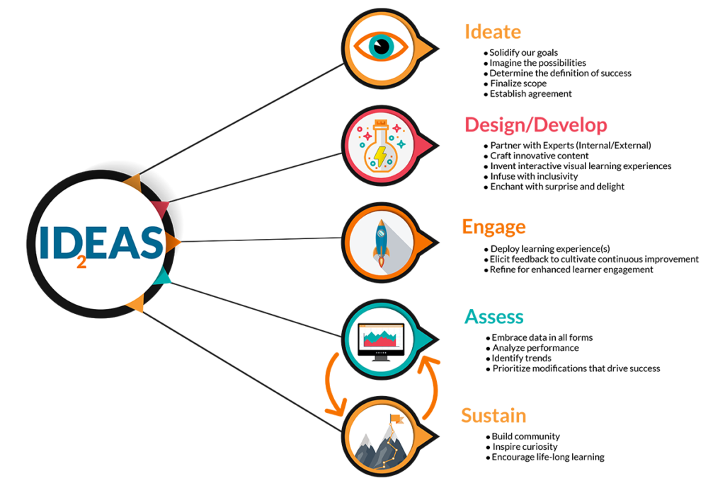 Our Model: The IDEAS Framework