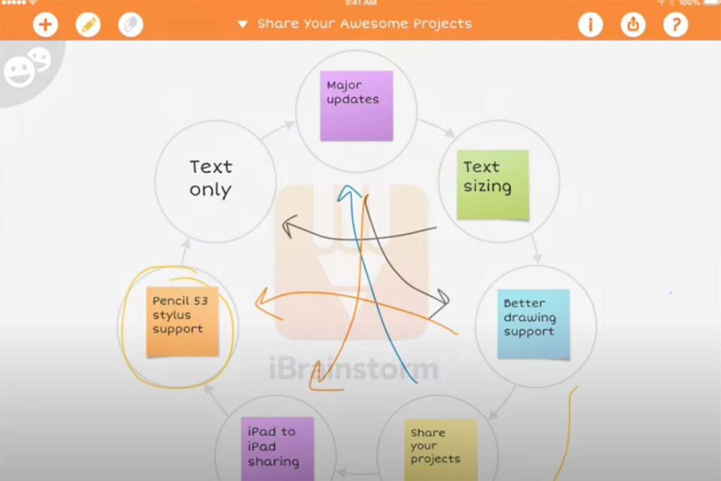 iBrainstorm learning strategy