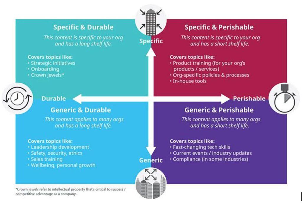 Content Development Model